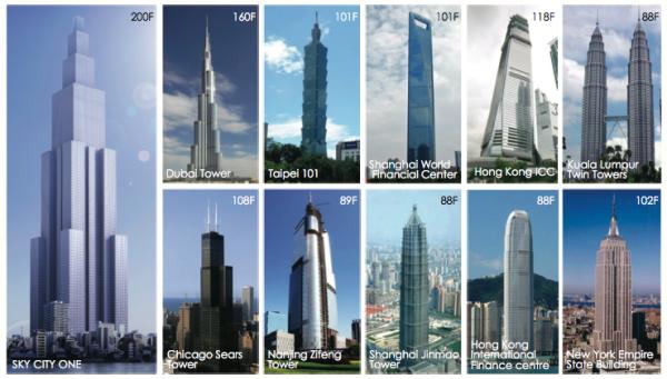 Grattacieli più alti