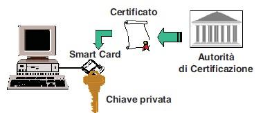certificato chiave privata
