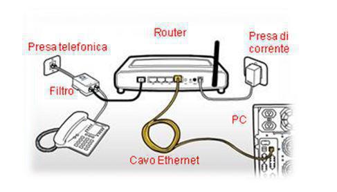 collegamento router computer