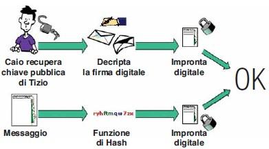 decrita firma digitale