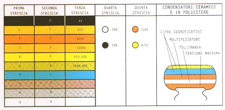 codice colore condensatori