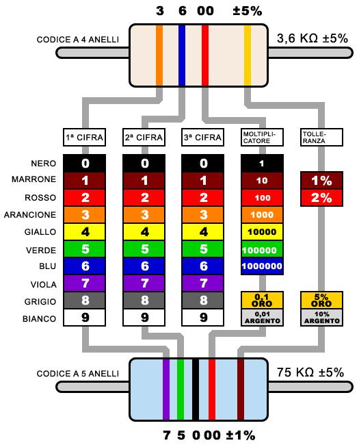 codice colore resistenze 4/5 bande