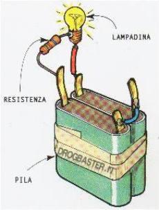 poli della batteria e la lampadina viene inserita una resistenza