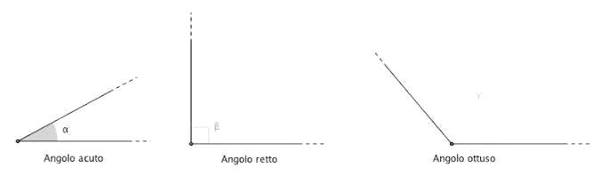diversi tipi di angoli