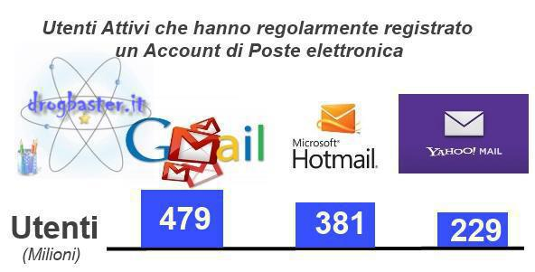 utenti registrati su gmail, yahoo mail e Outlook