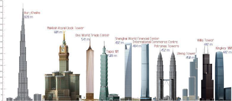Grattacieli pi alti del mondo for Il piu alto dei cieli cruciverba