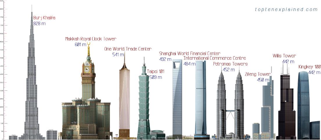 grattacieli pi alti del mondo