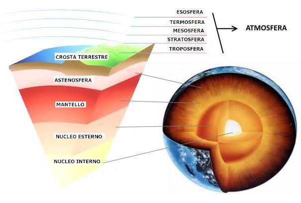struttura interna del pianeta Terra