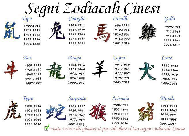 segni zodiaco cinese