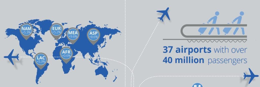 Aeroporti del mondo per traffico passeggeri