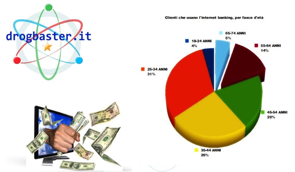 Vantaggi e Svantaggi del Home banking